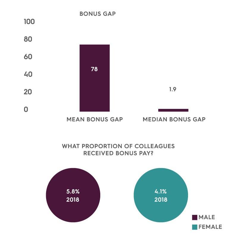 Bonus gap
