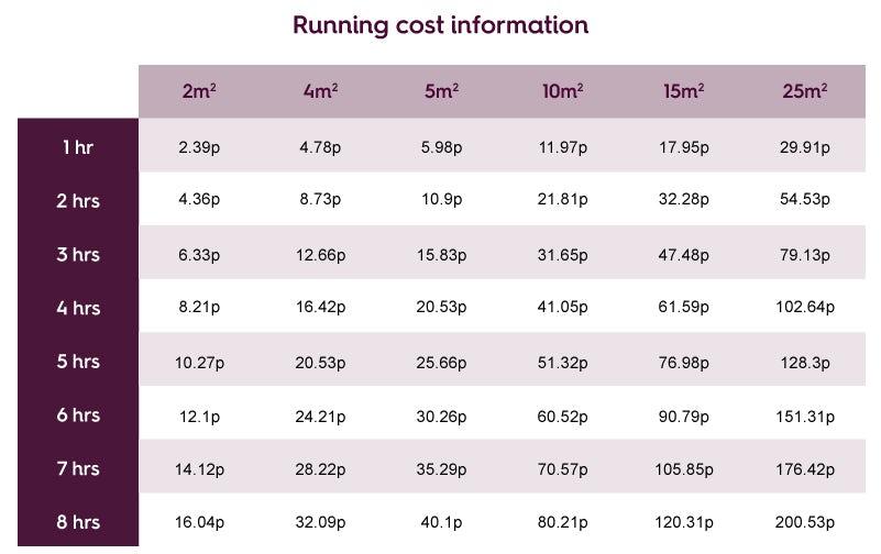 Warmup underfloor heating running costs