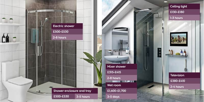 Typical charges for bathroom fitting 2021
