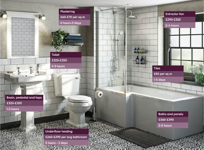 Typical bathroom fitting costs 2021