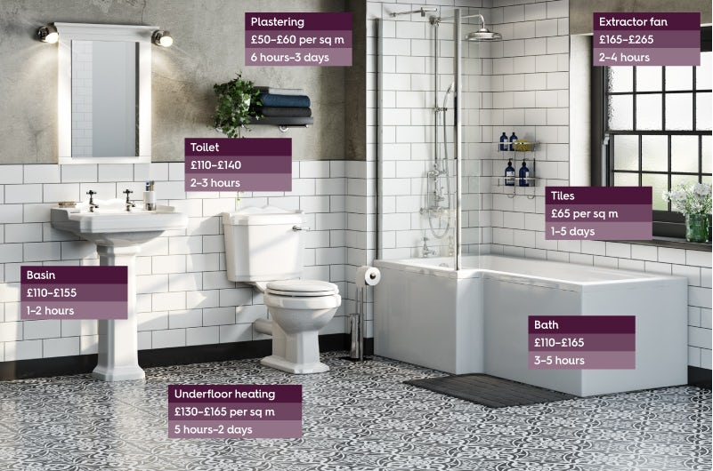 Typical bathroom fitting costs