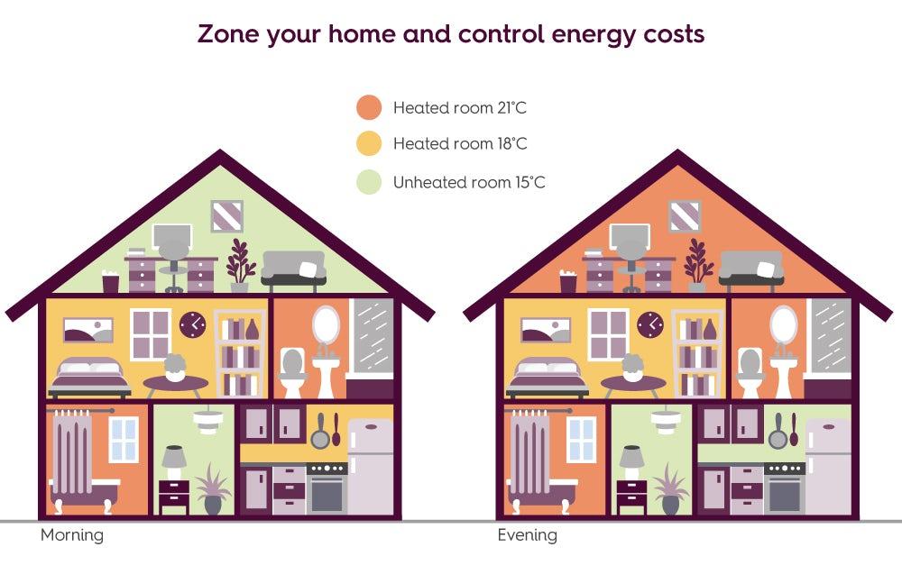 Underfloor heating zoning your home